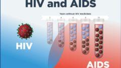HIV (AIDS) Nasıl Anlaşılır, Belirtileri Nelerdir?